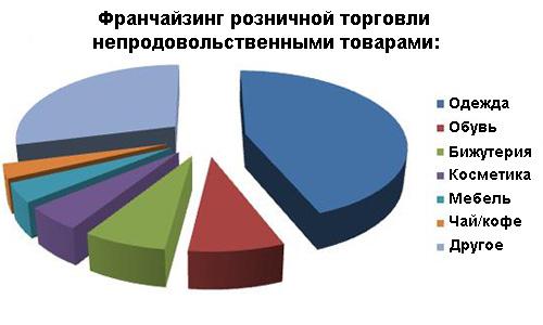 Классификатор ОКВЭД - Розничная торговля