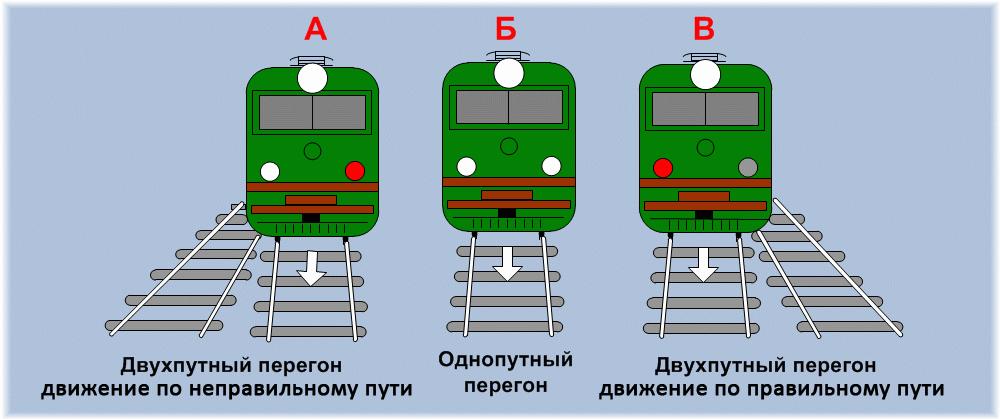 Инструкции по движению поездов и маневровой работе